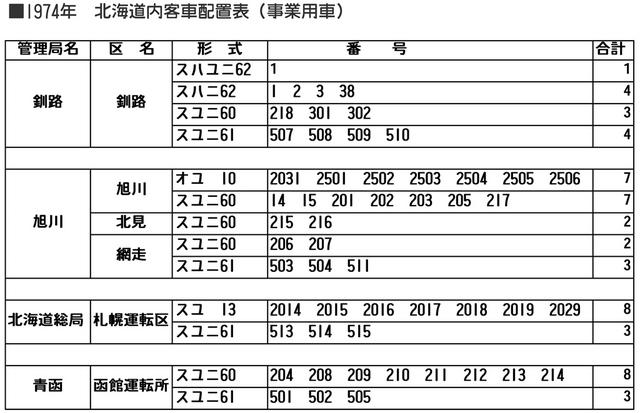 客車配置 1974 ユ_R.jpg